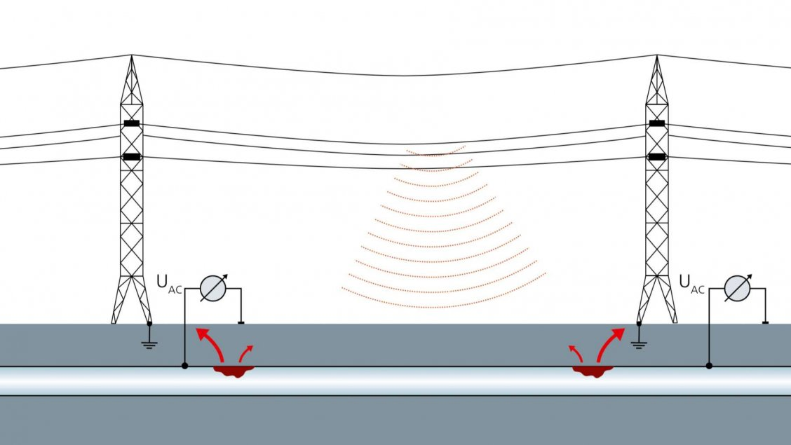 Interference voltage generated by a high-voltage line